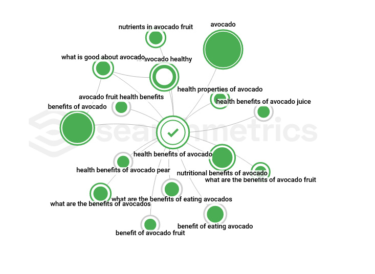 Searchmetrics Glossary: How does the Searchmetrics Topic Explorer work?