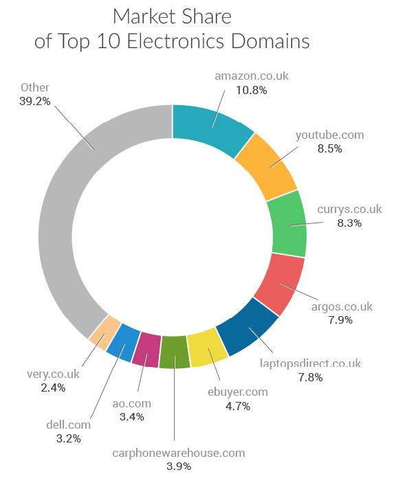 Market Share Electronic Domains UK