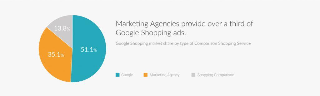 Google Shopping 2019 Ads