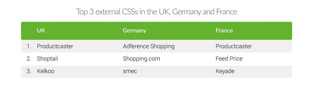 Google Shopping. Top 3 CSS