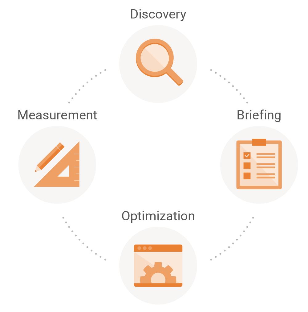 Searchmetrics Glossary: Agile Content Development - The iterative circle