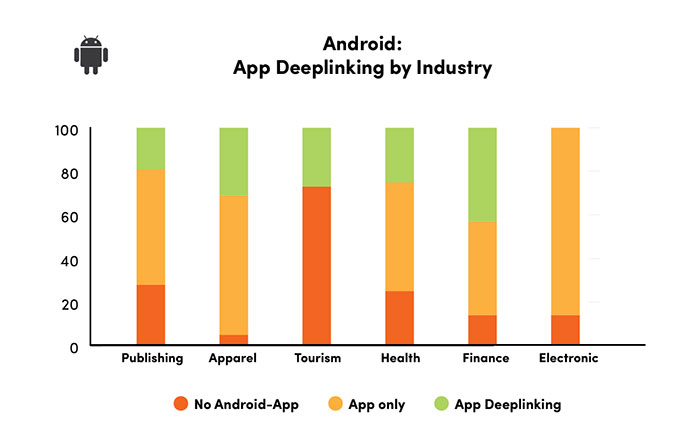 Searchmetrics Study: App Indexing - Deeplinking
