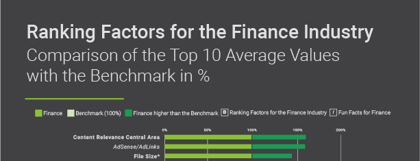 Searchmetrics Infographic Teaser: Finance Ranking Factors