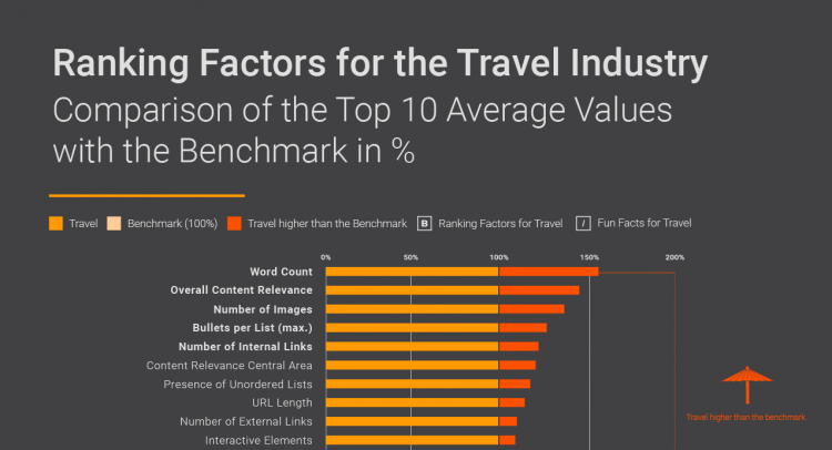 Searchmetrics Infographic Teaser: Travel Ranking Factors