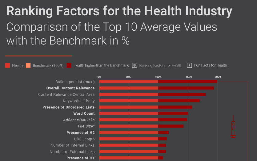Searchmetrics Infographic Teaser: Health Ranking Factors