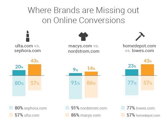 Searchmetrics Study: Online Retail Market Analysis USA 2019-Conversions