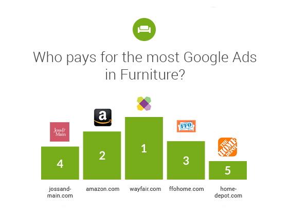 Searchmetrics Study: Online Retail Market Analysis USA 2019 - Google Ads