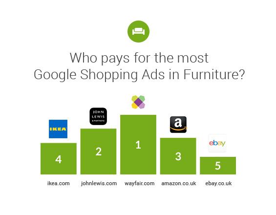 Searchmetrics Study: Online Retail Market Analysis UK 2019 - Google Ads