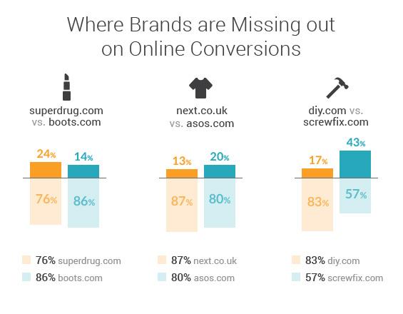 Searchmetrics Study: Online Retail Market Analysis UK 2019-Conversions