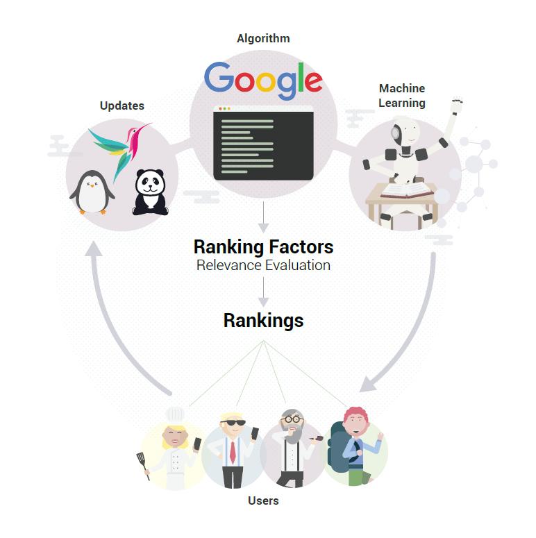 Searchmetrics Industry Ranking Factors: Search is flexible