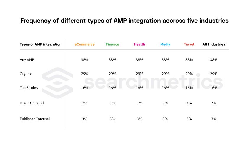 Searchmetrics Study: Mobile Speed 2018 - AMP