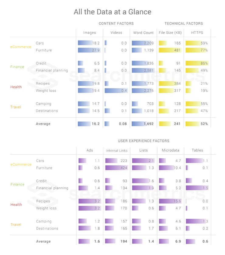 Searchmetrics Study: Niche Ranking Factors 2018 - All data at a glance