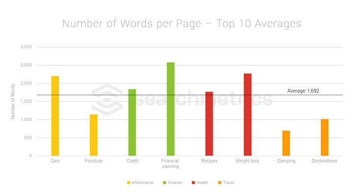 Searchmetrics Study: Niche Ranking Factors 2018 - Number of words