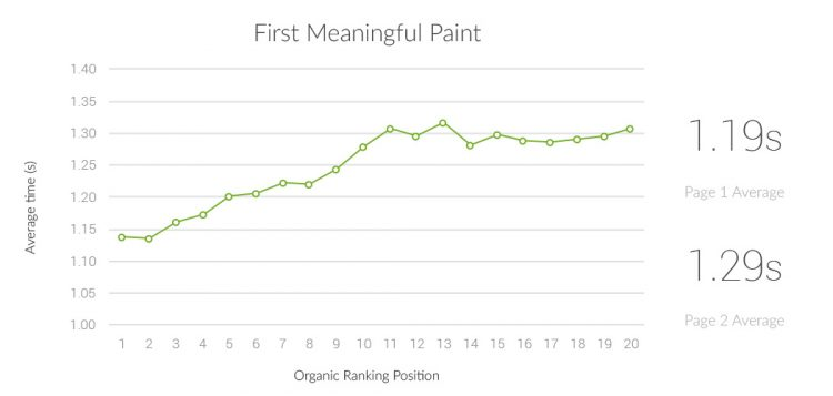 Google Lighthouse Ranking Factors 2019 - Meaningful Paint