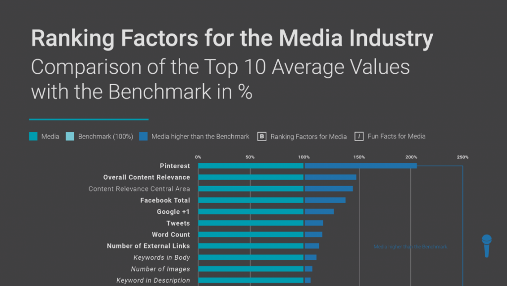 Searchmetrics Study: Media Ranking Factors 2017- Preview
