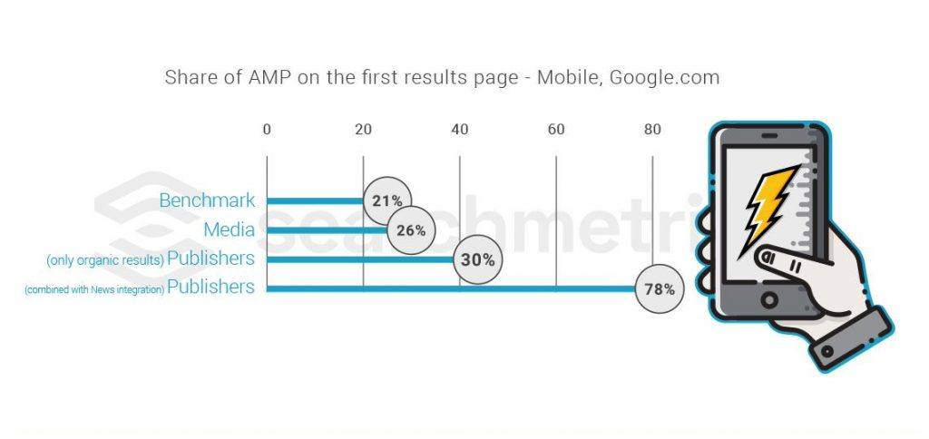 Searchmetrics Study: Media Ranking Factors 2017- AMP