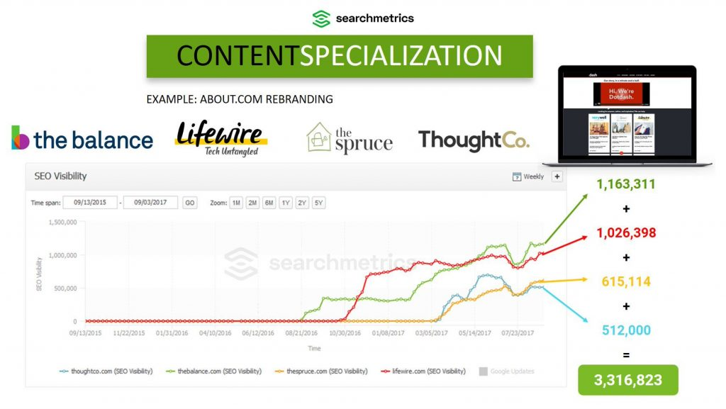 Searchmetrics Content Strategeies: Content Specialization