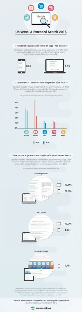 Searchmetrics Infographic Universal Search 2016