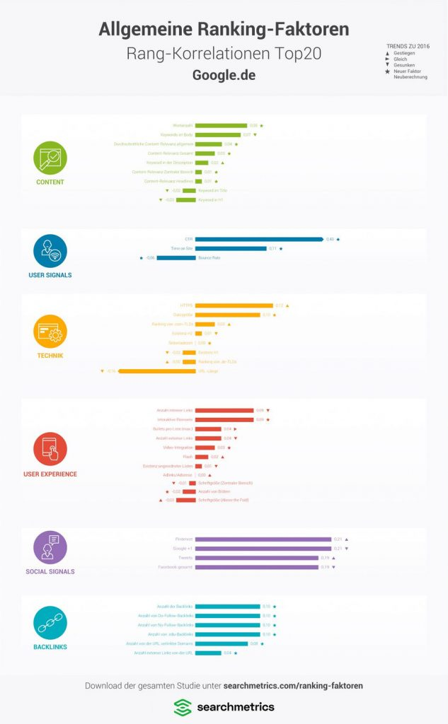 Searchmetrics Infographic: Ranking Factors 2016