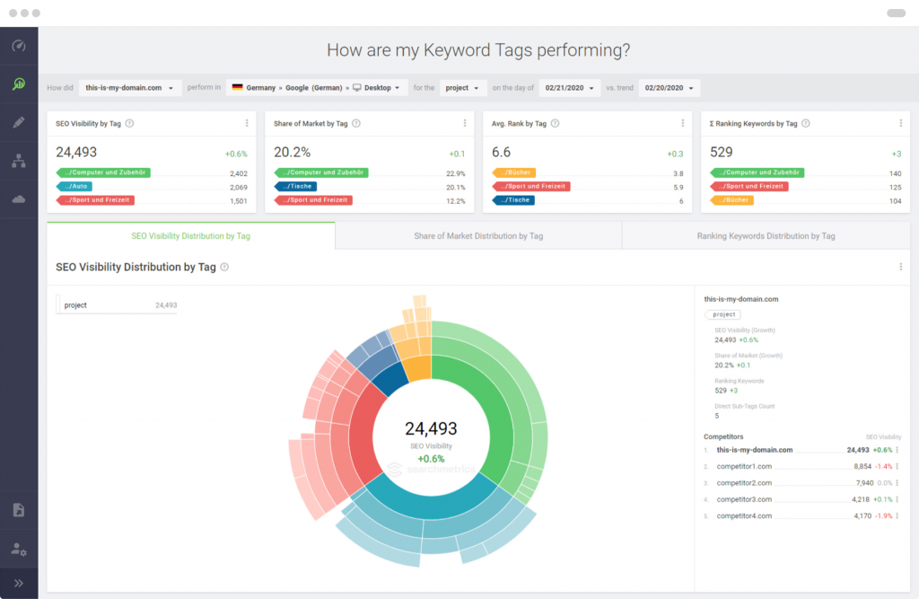 Searchmetrics Search Experience: How are my keywords performing?