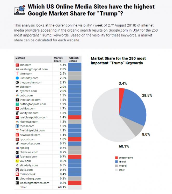 Trum analysis 2018: Market share US online media sites