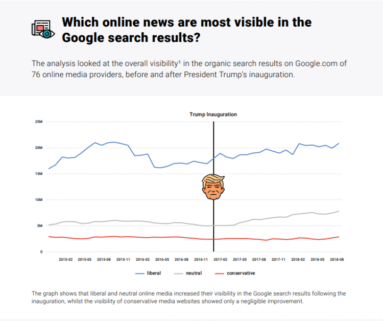 Searchmetrics Trump analysis 2018: Online News