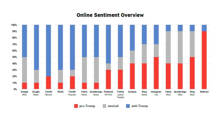 Searchmetrics Trump analysis 2018: Sentiment