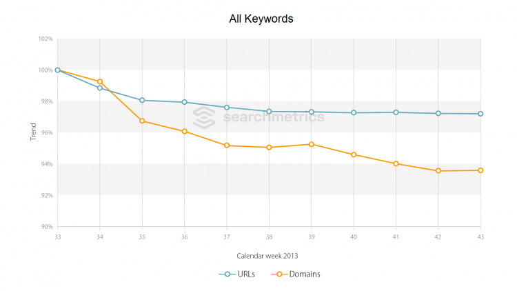 Searchmetrics Glossar: Hummingbird All Keywords