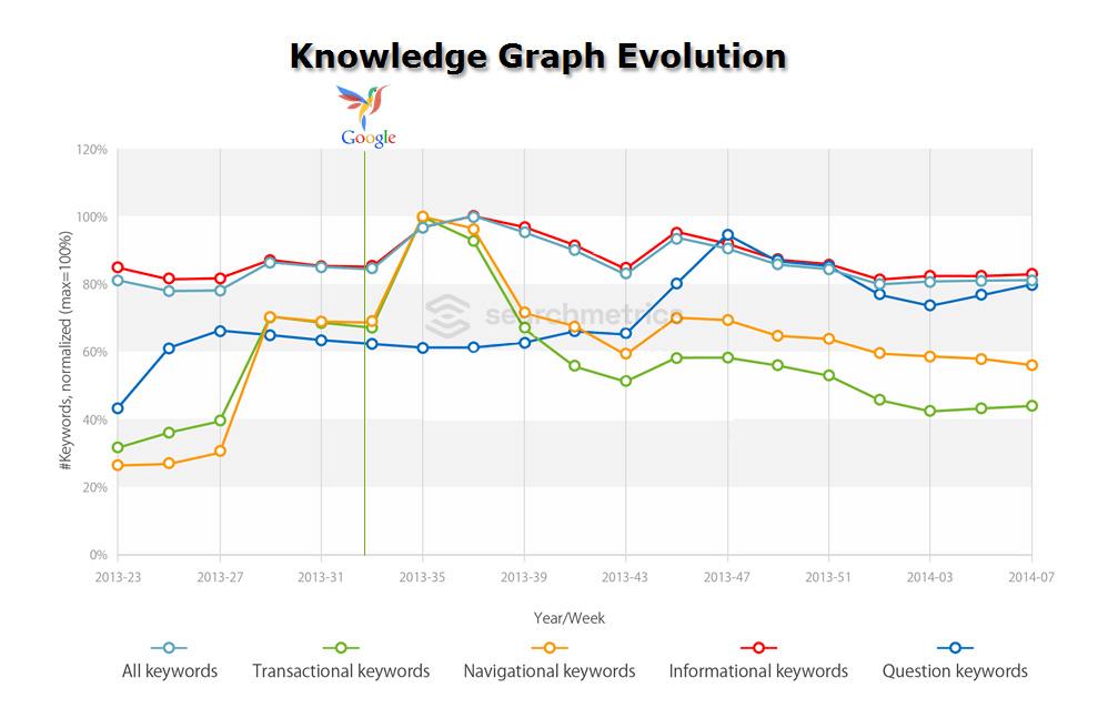 Searchmetrics Studie Hummingbird - Knowledge Graph