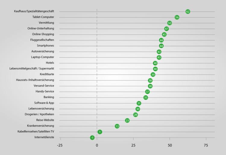 Searchmetrics Glossar: NPS Grafik Benchmark