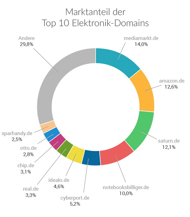Marktanteil der Top Elektronik-Domains 2020