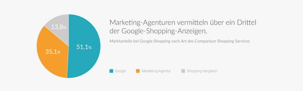 Google Shopping 2019: Anzeigenverteilung