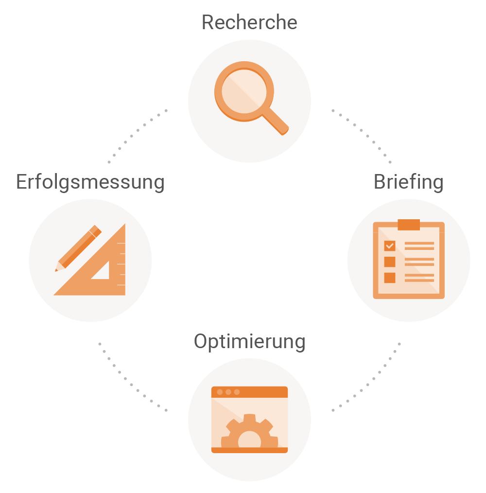Searchmetrics Glossar: Agile Content Development - Der iterative Kreislauf