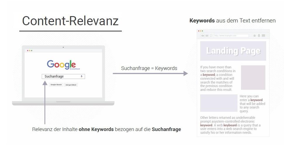 Searchmetrics Glossar: Content-Relevanz