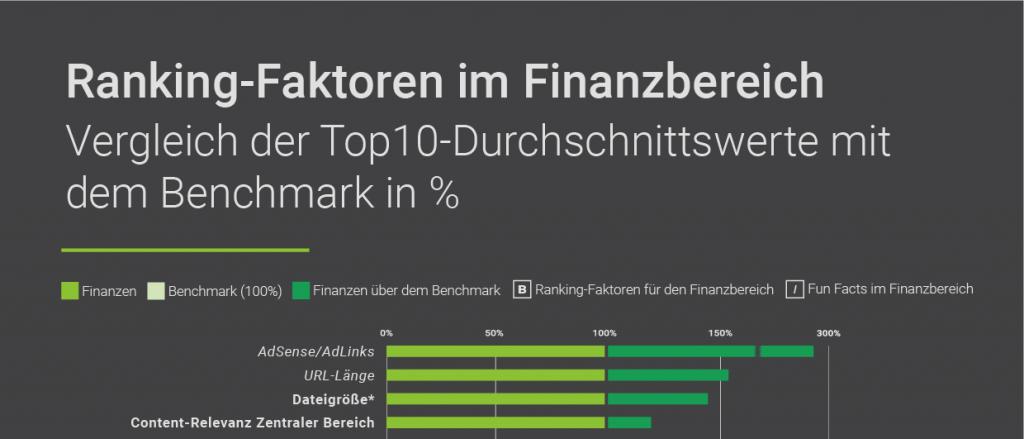 Searchmetrics Studie: Finanz2