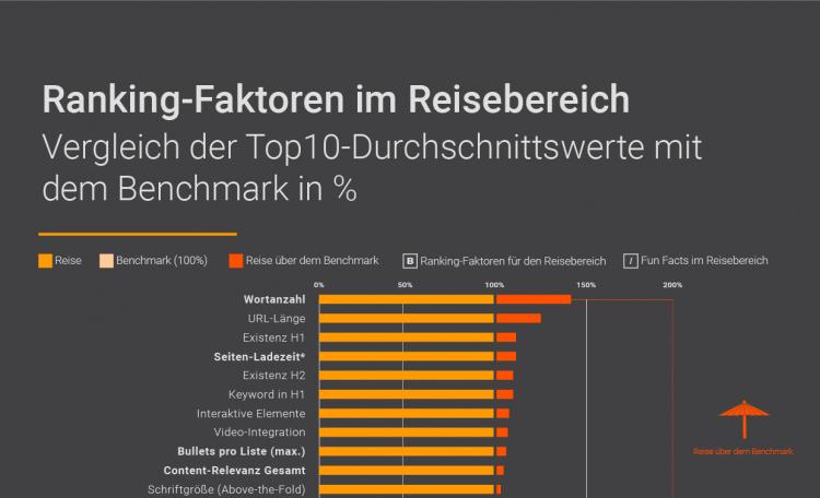 Searchmetrics Studien: Reise Ranking