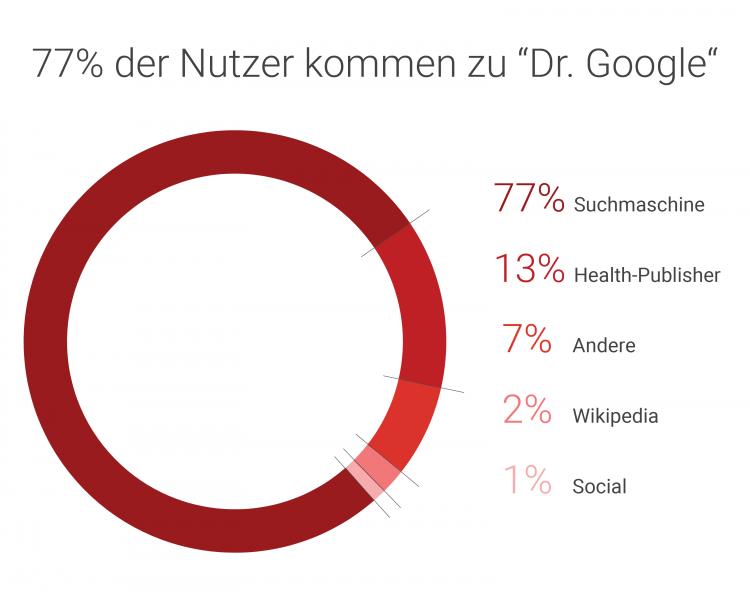 Searchmetrics Studie: Health