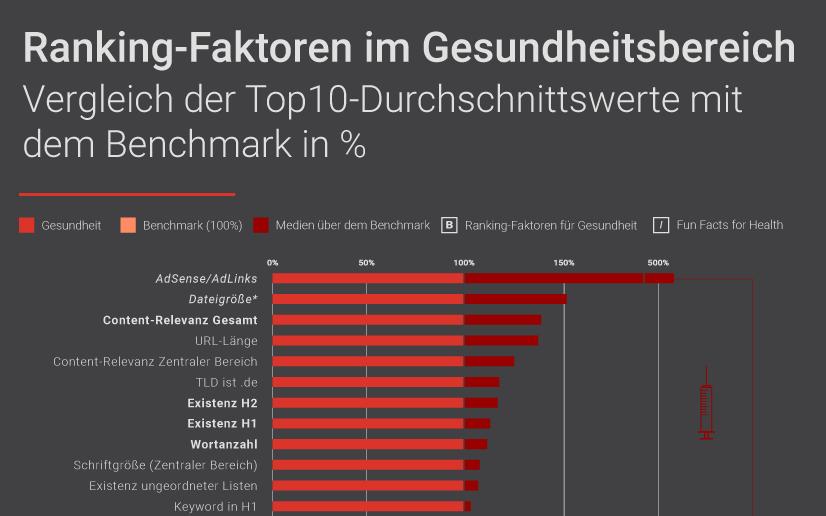 Searchmetrics Studien: Infografik
