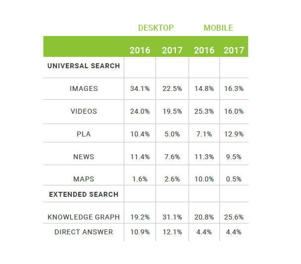 Searchmetrics Studie: KH Studie Google Content Desktop Mobile Overview