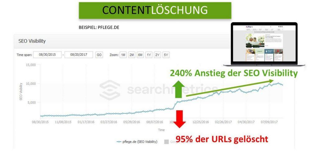 Searchmetrics Studie: 3 Content-Strategien - Content-Löschung