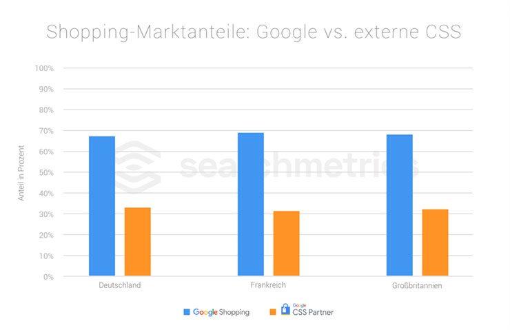 Searchmetrics Studie: Google Shopping 2018 - Marktanteile