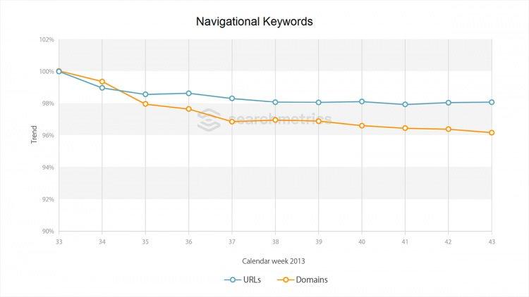 Searchmetrics Studie Hummingbird - Navigational Keywords