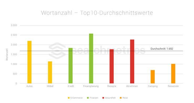 Searchmetrics Studie: Nischen-Ranking-Faktoren 2018 - Wortanzahl