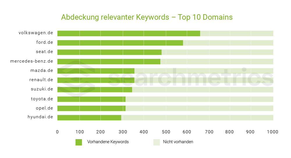 Wie viele der untersuchten Keywords decken die Hersteller ab? - Relevante Keywords