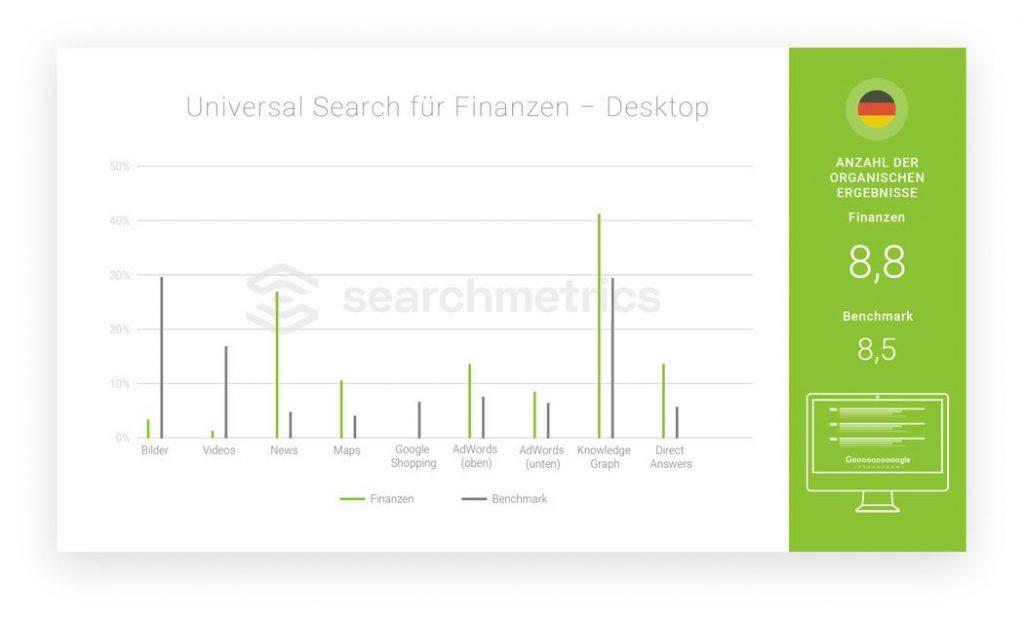 Searchmetrics Studie: Universal Search für Branchen 2018 - Finanzen