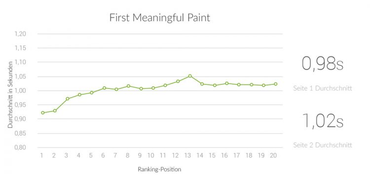 Google Lighthouse Ranking-Faktoren 2019 - First Meaningful Paint