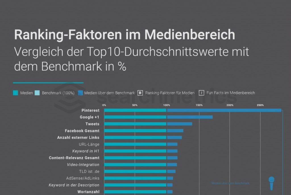 Searchmetrics Studie: Medien-Ranking-Faktoren 2017 - Preview