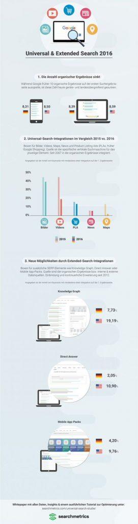 Universal & Extended Search 2016: die Infografik zur Studie