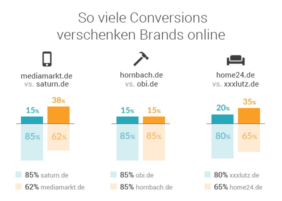 Searchmetrics Studie: E-Commerce Marktanalyse Deutschland 2019 - Conversions