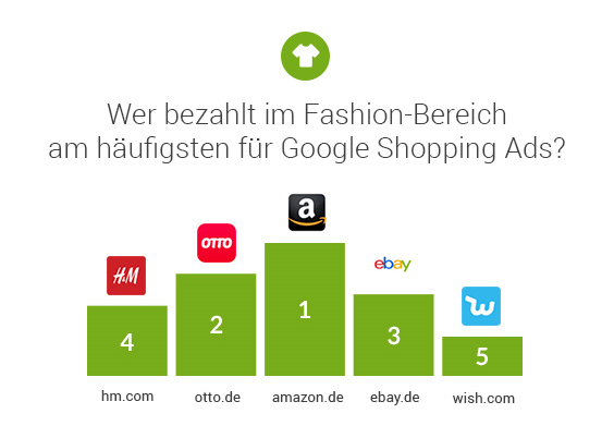 Searchmetrics Studie: E-Commerce Marktanalyse Deutschland 2019 - Ads